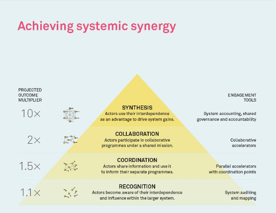 Achieving systemic synergy triangle diagram showing synthesis are the peak with a projected outcome multiplier of 10x compared to collaboration below with a multiplier of 2 x